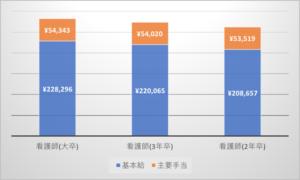 看護師の基本給と手当の平均額 グラフ